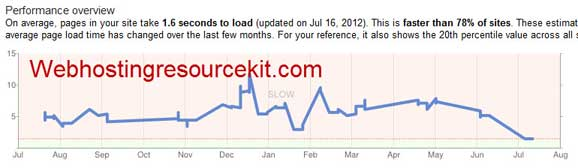 Google Webmaster Tools Screenshot